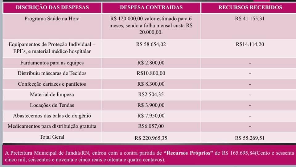 A Prefeitura presta contas a população dos recursos destinados ao COVID-19.